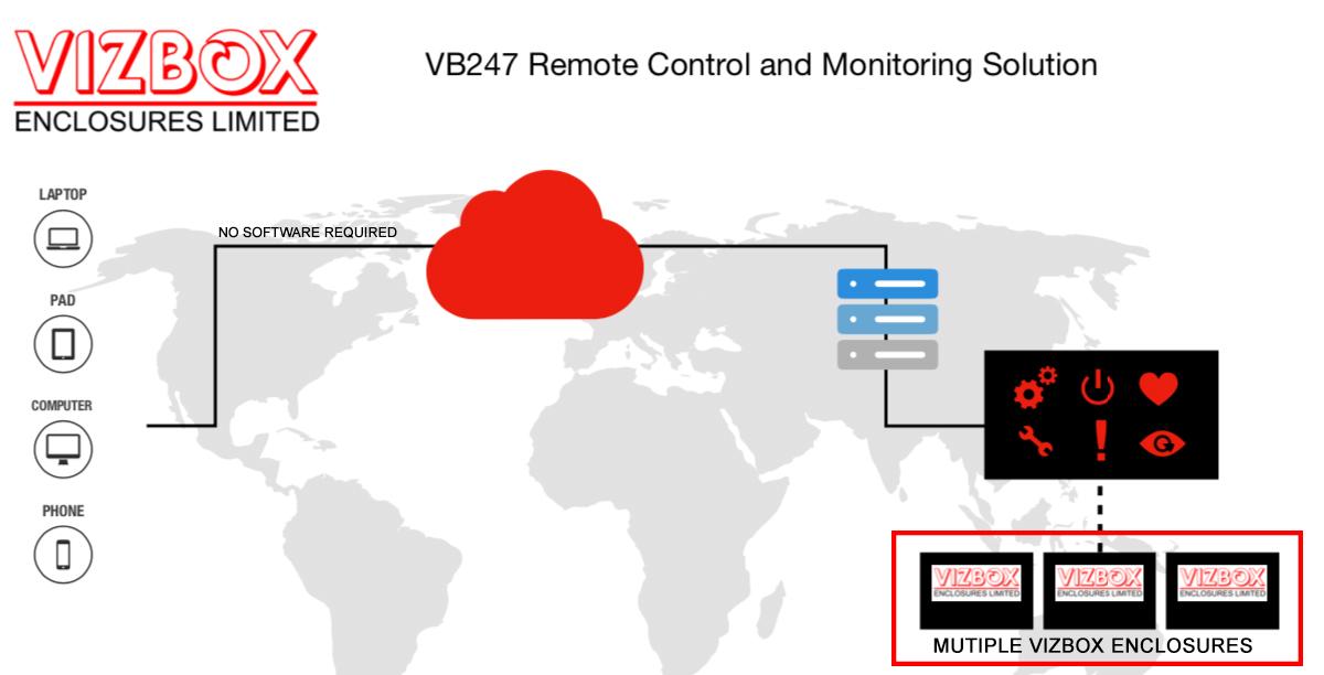VB247 project enclosure monitoring